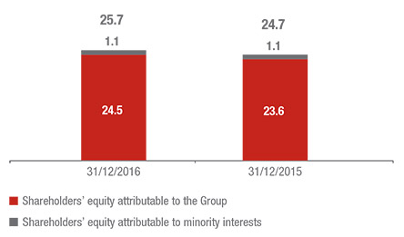 Shareholder's equity and Group solvency